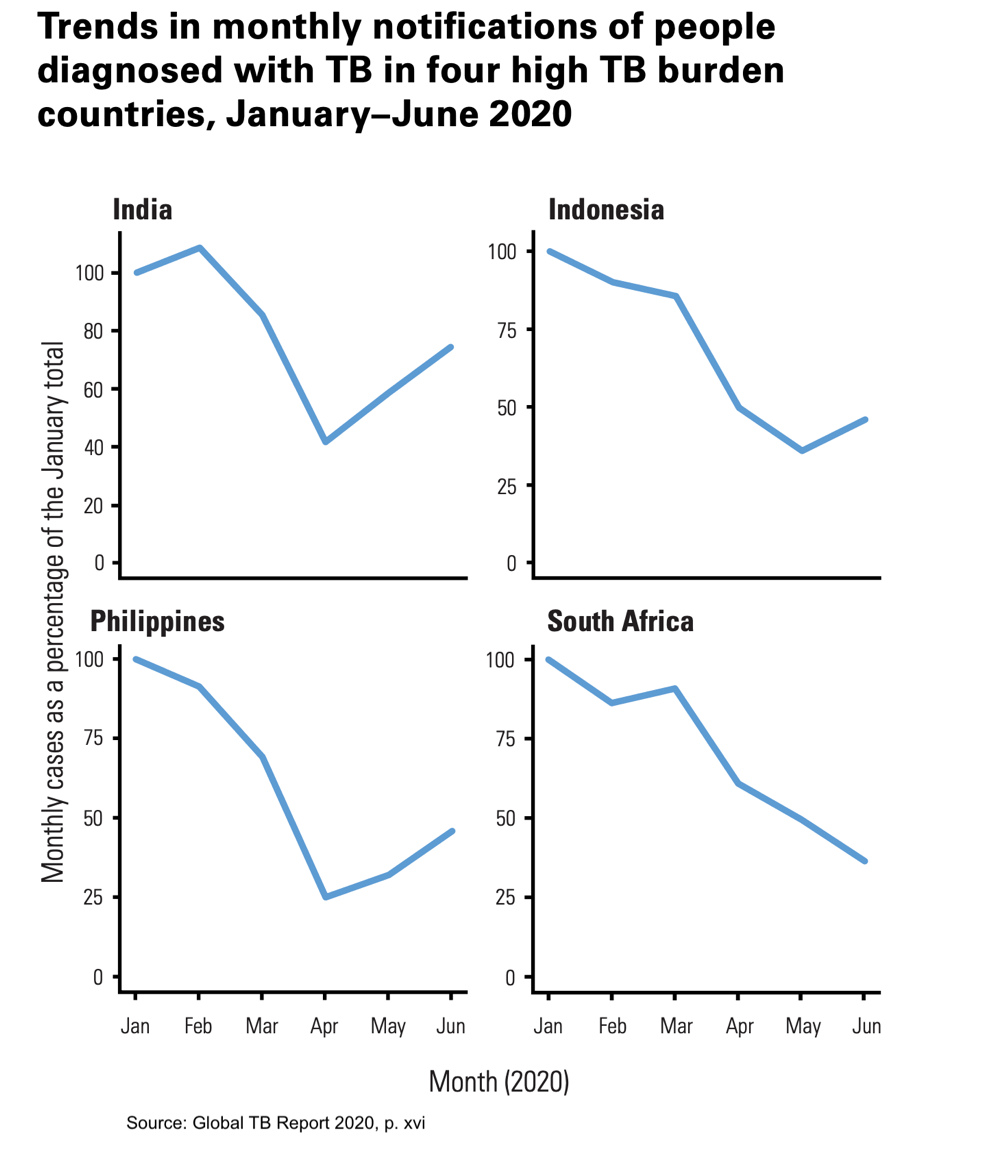 Trends in People diagnosed with tuberculosis in 2020